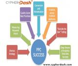 google adwords service in india | cypherdash