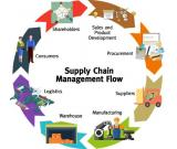Supply and Chain Management Classes with Best Discount call 0503250097